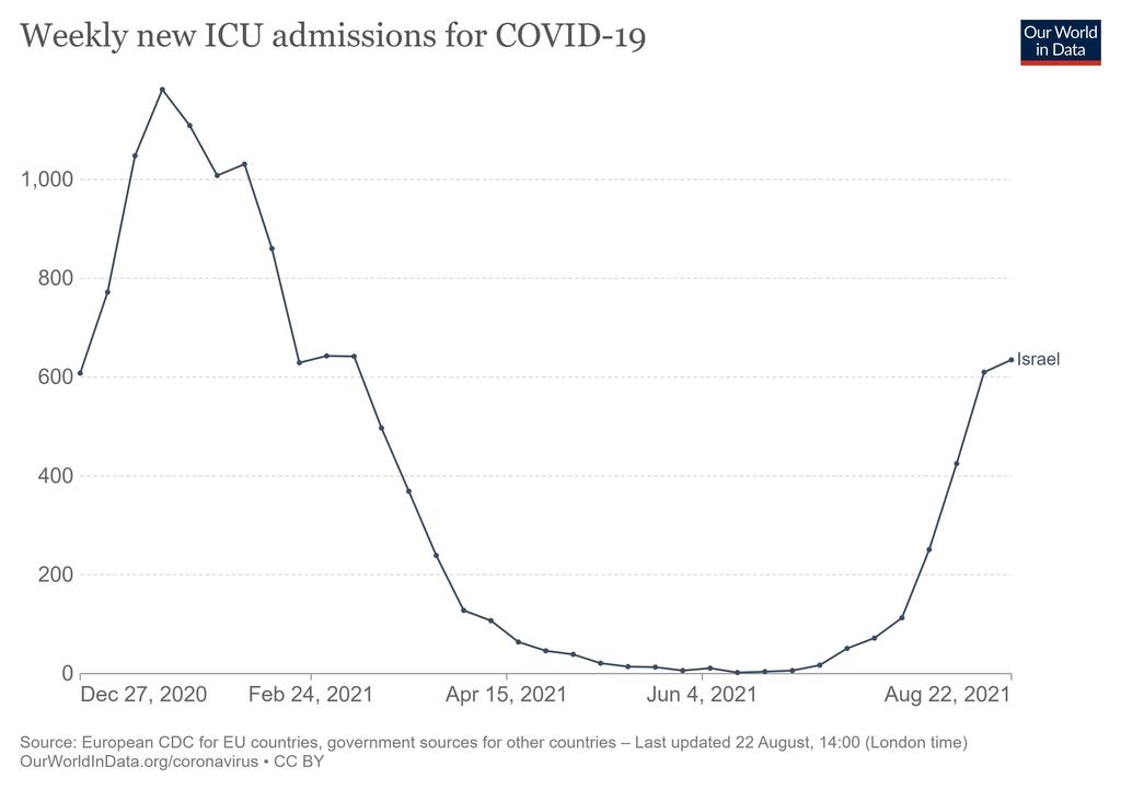 이스라엘의 지난해 연말 이후 주간 코로나19 집중치료실 입원환자 발생 추이