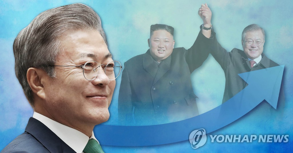 Moon's approval rating continues to improve on inter-Korean summit - 1