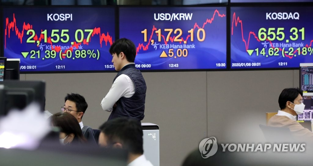 The monitor at a KEB Hana Bank trading room in Seoul shows the benchmark KOSPI plunging nearly 1 percent on Jan. 6, 2020. (Yonhap)