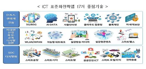 Standardization of core ICT fields