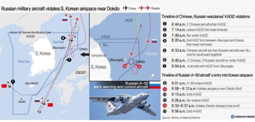 Russia says airspace intrusion by its warplane was not intended: Cheong Wa Dae